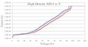 キャパシタ構造向け高耐電圧のSiN膜