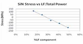 2周波混合プロセスによるストレスコントロール