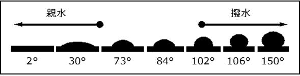 水滴の接触角の制御