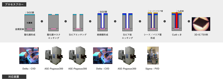 3D-IC向けTSV製造プロセス