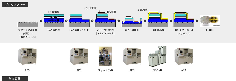 LED製造プロセス