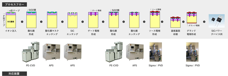 SiCパワーデバイス製造プロセス