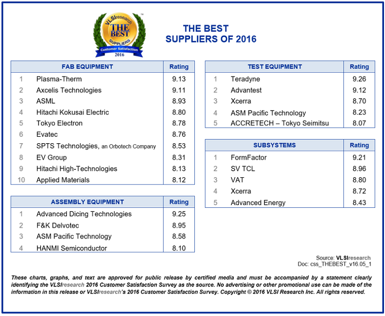 「The BEST Suppliers of Focused Suppliers of Fab Equipment部門」で第7位を受賞しました。